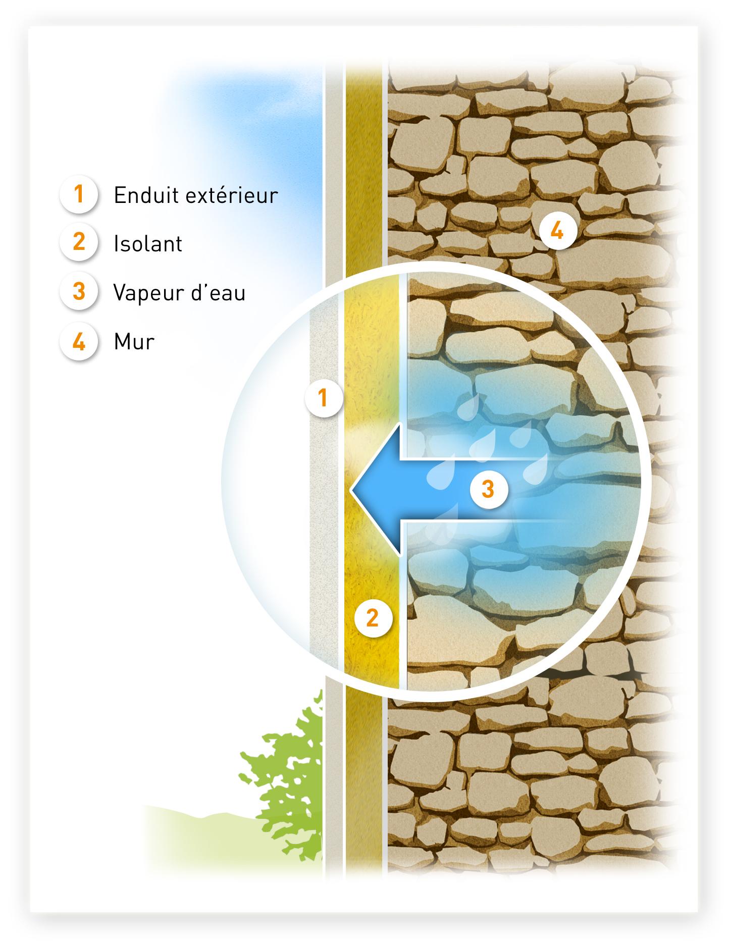 Bien choisir son isolant alec - Probleme humidite mur interieur ...